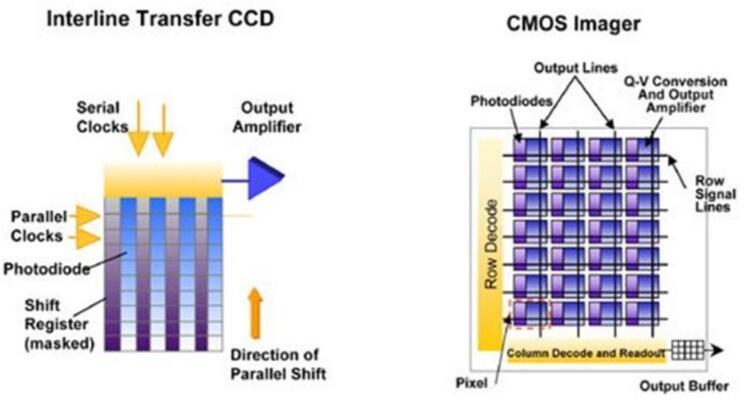 CCD和CMOS图像传感器芯片结构