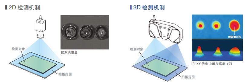 2D检测和3D检测的差异比较