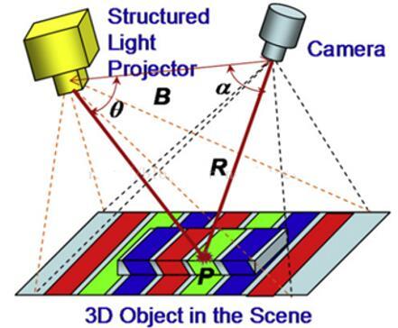 结构光测距原理