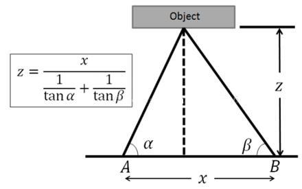 双目视觉测距原理