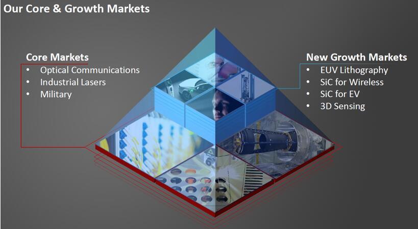 II-VI:从通讯到3D传感,引领光电行业多元化发展
