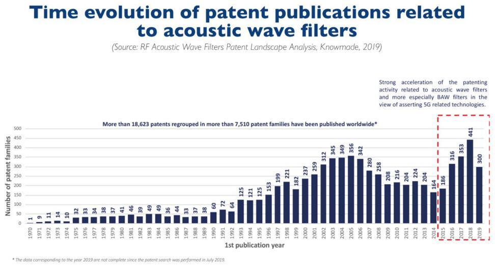 声波滤波器相关专利申请趋势