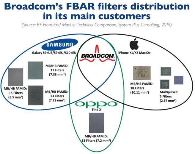 Broadcom FBAR滤波器在其主要客户中的销售情况