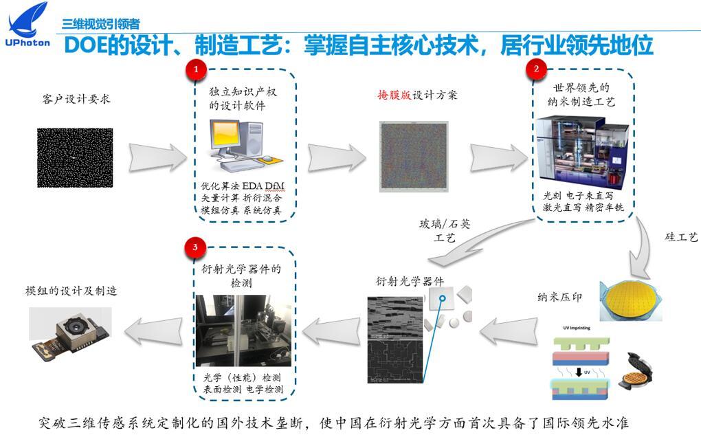 驭光科技掌握的自主核心技术展示