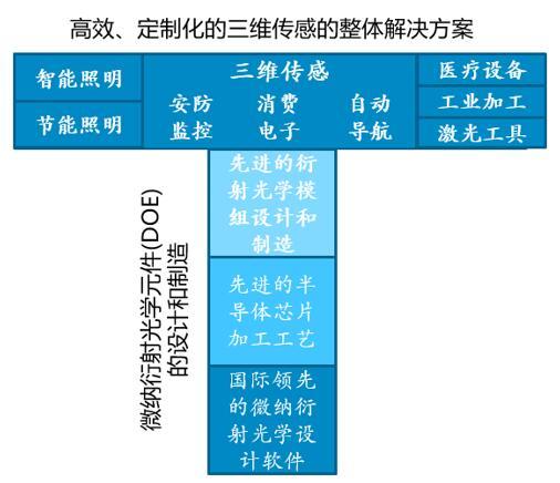 """驭光科技采用""""一横一纵""""模式为客户提供整体解决方案"""