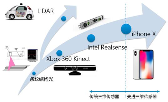 3D视觉发展历史