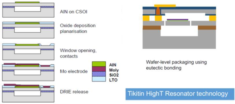 Tikitin薄膜氮化铝MEMS谐振器技术