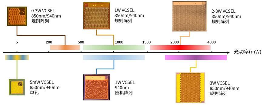 瑞识科技VCSEL芯片产品系列实物图