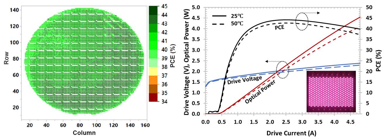 瑞识科技VCSEL芯片6英寸晶圆量产PCE分布图(左图)和产品光电曲线(右图)