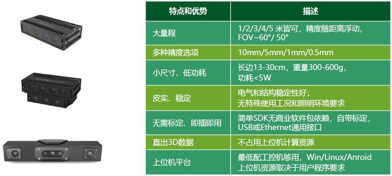 图漾科技的部分产品及规格指标
