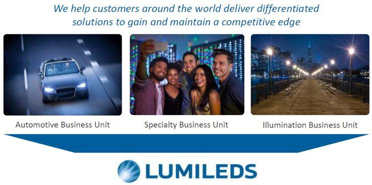 开拓红外传感应用,Lumileds红外LED大放异彩