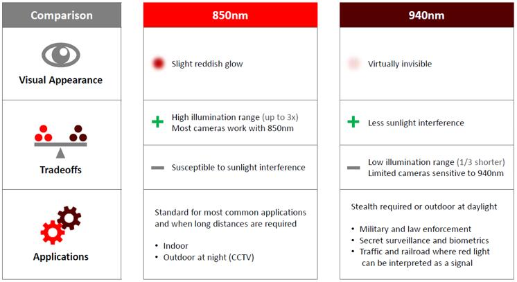 850nm和940nm两种红外波段应用差异比较