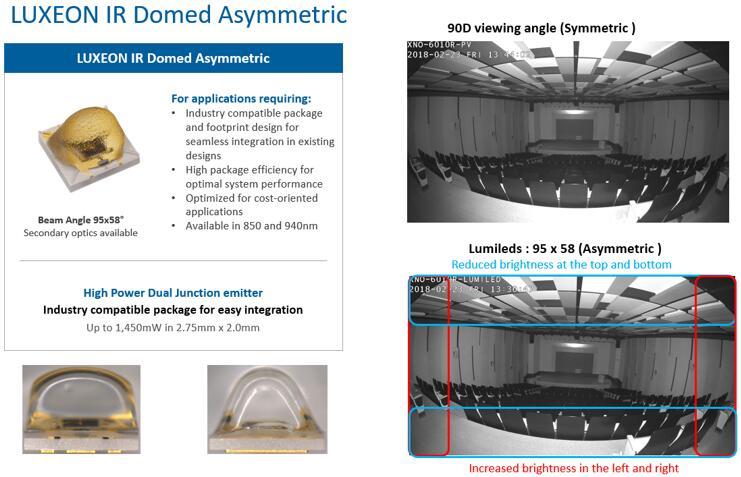 LUXEON带偏光角度的异形LED有效改善图像传感器边角配光均匀度