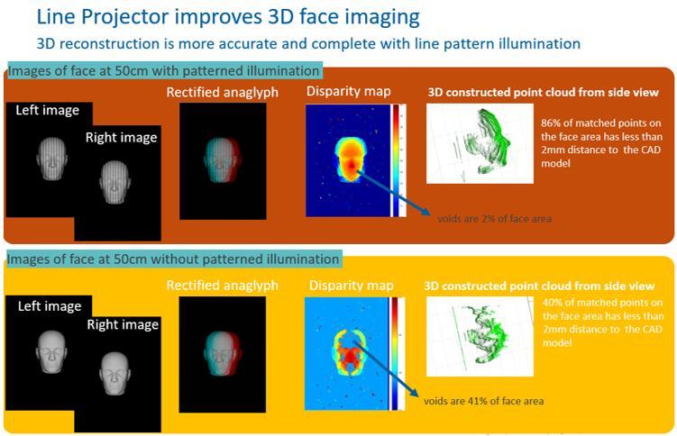 Lumileds基于红外LED的低成本结构光解决方案在3D人脸识别的应用