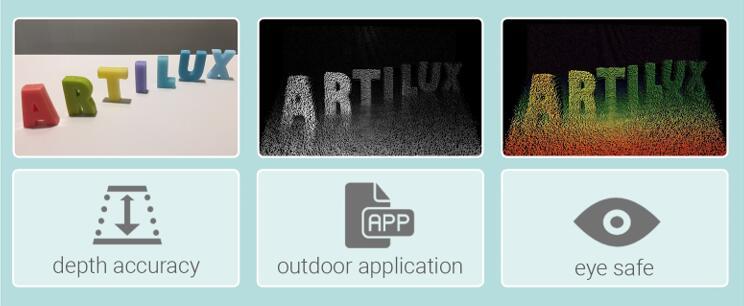 Artilux全新GeSi工艺3D ToF深度传感器量产在即!