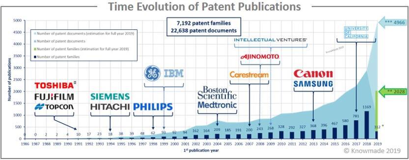 1996~2019年医疗诊断领域的人工智能专利申请趋势