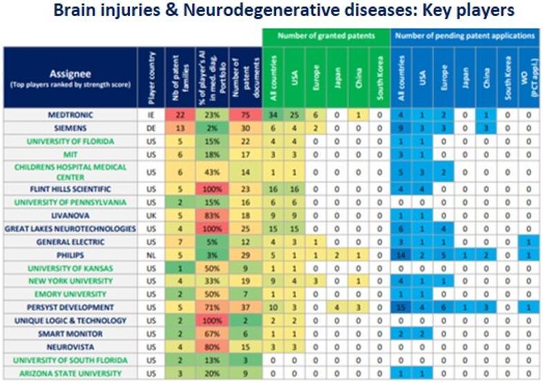 与脑损伤和神经变性疾病相关的AI专利主要申请人