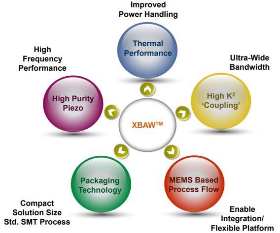 Akoustis专利的XBAW™技术优势