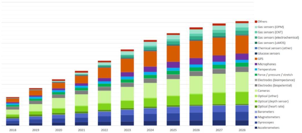 2018年~2028年可穿戴传感器市场预测