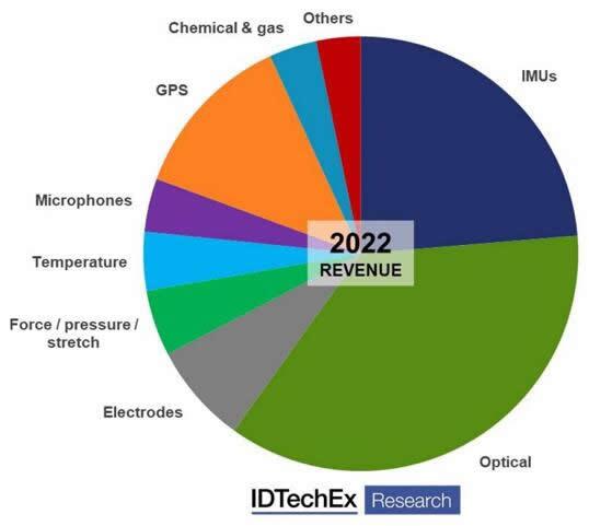 2022年按传感器类型划分的可穿戴传感器市场预测