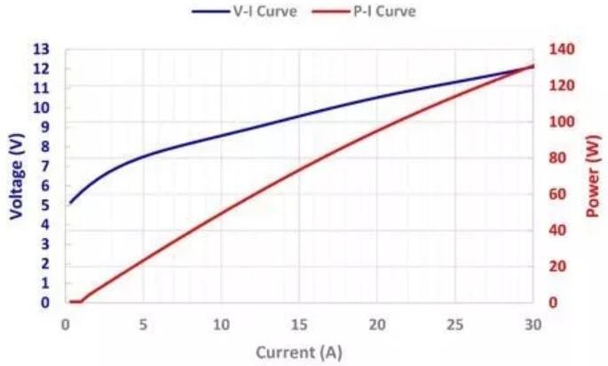 瑞波光电 100W 905nm脉冲激光雷达芯片PIV曲线