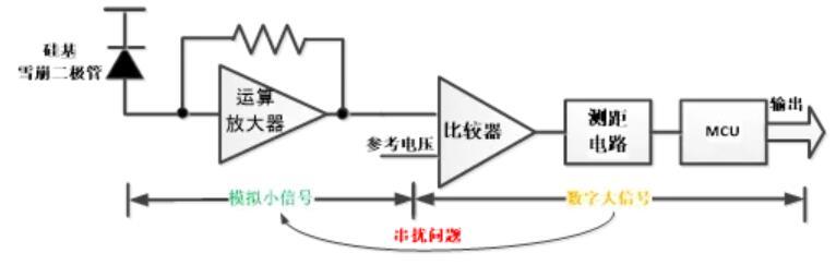 传统激光脉冲直接测距(D-ToF)分离器件芯片组方案