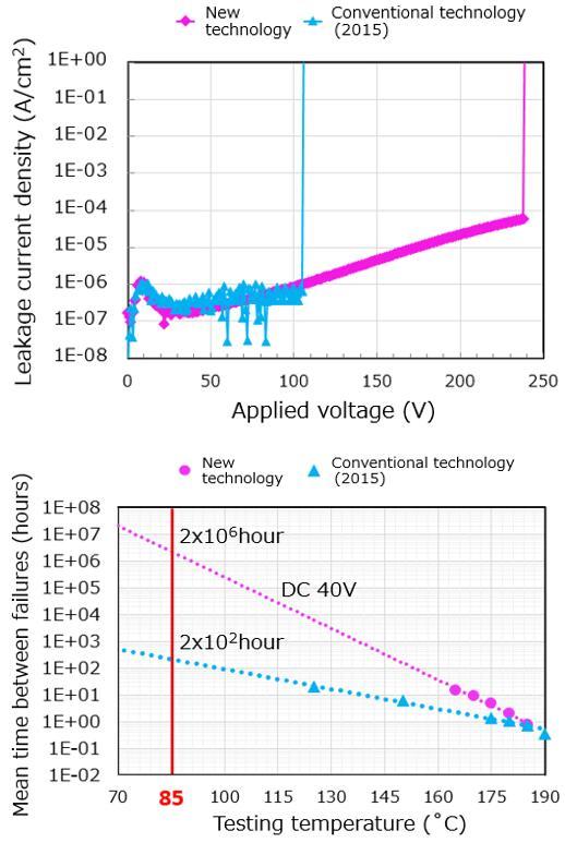 PZT薄膜的介电击穿电压(上)和TDDB(下)新工艺和2015年的对比