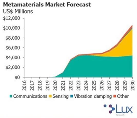 超材料市场预测