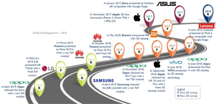 苹果和安卓生态系统应用VCSEL的3D传感模块趋势