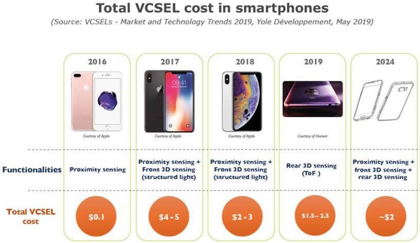 智能手机上的VCSEL总成本变化情况