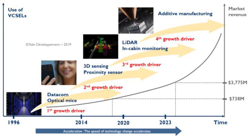 推动VCSEL市场增长的驱动因素