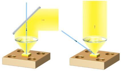黄光、绿光或白光转换器的典型光学设置