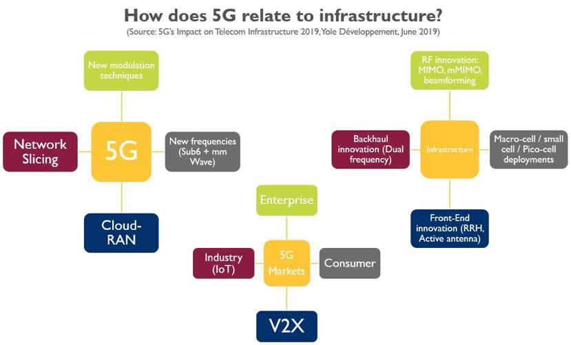 5G与基础设施的关联