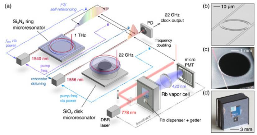DARPA微型化原子钟成果初显,关键性能参数提升1000倍