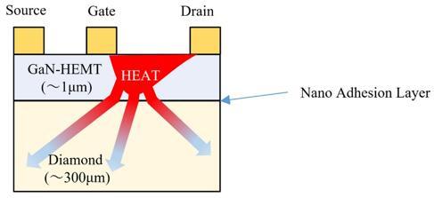 三菱电机发布全球首款多单元结构金刚石基GaN HEMT