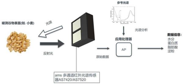 光谱模块测试流程