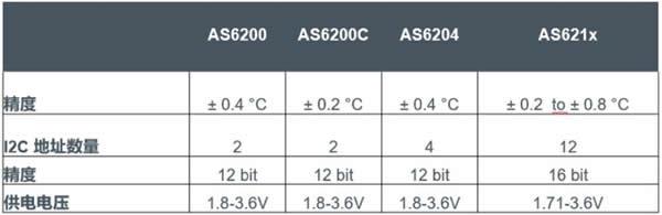 高精度温度传感器的型号比较