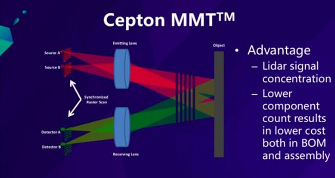 Cepton推出最新款高分辨率远程激光雷达Vista-X120