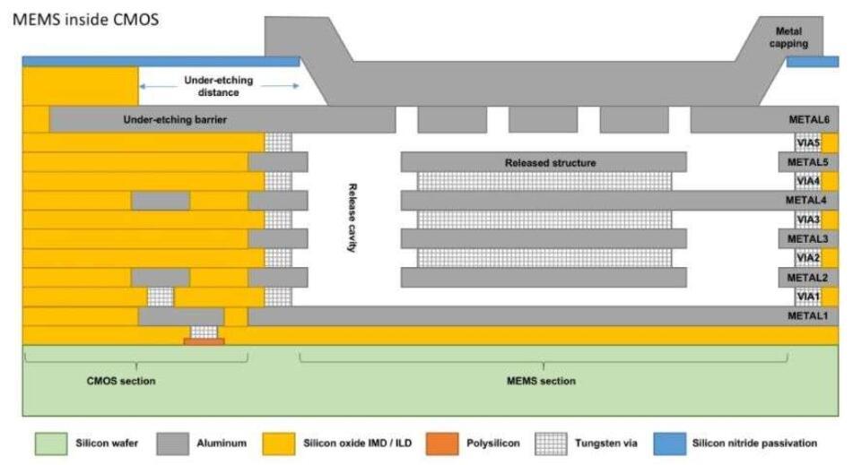 内建于CMOS工艺后端的MEMS器件横截面图