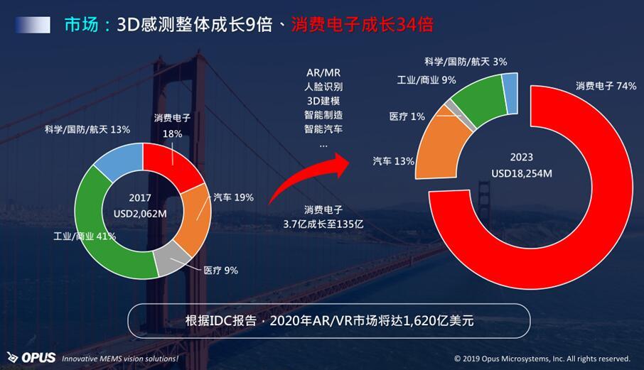 3D传感市场分析(2017年和2023年)