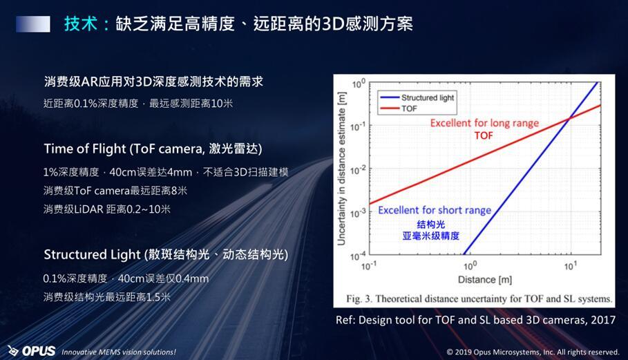 结构光和ToF方案各有所长,但都无法满足消费级AR应用需求