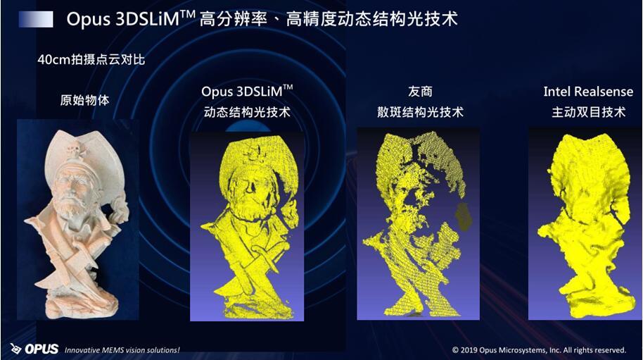 OPUS动态结构光技术与友商散斑结构光技术、Intel Realsense主动双目技术在40厘米的点云对比
