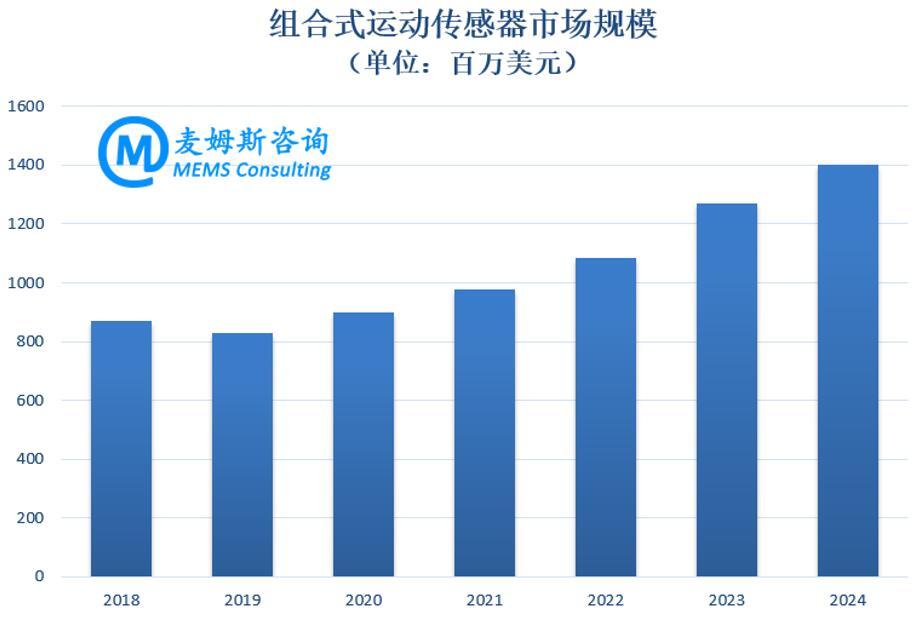 2018~2024年组合式运动传感器市场规模