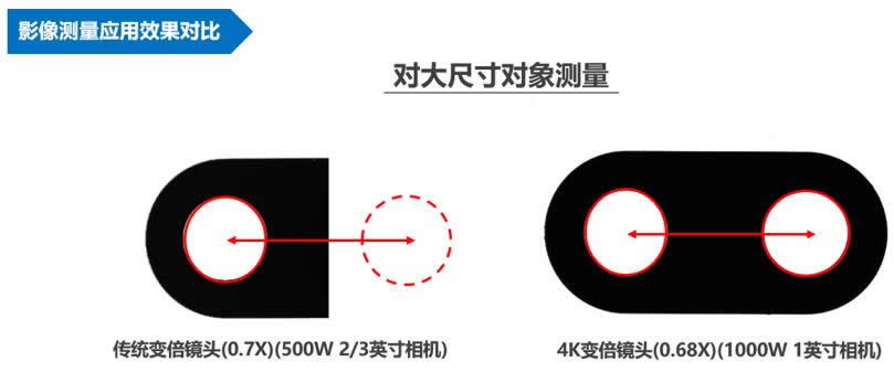 大尺寸测量应用的效果对比
