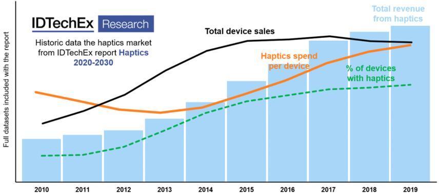 触觉技术市场历史数据