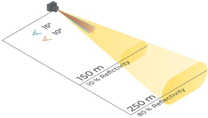 Blickfeld推出250米远距离MEMS激光雷达