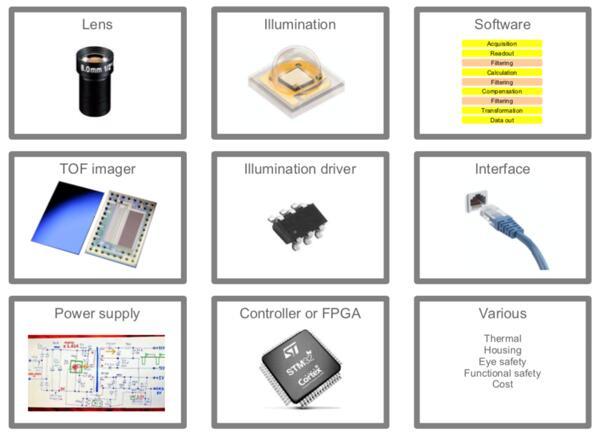 ToF摄像头系统主要组成部分