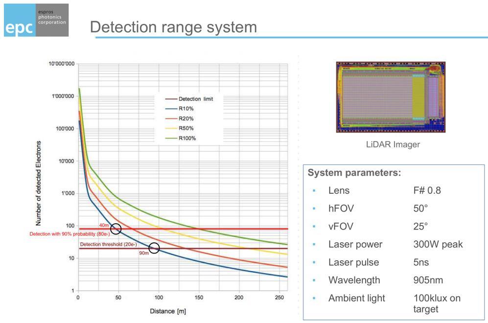 ESPROS基于pToF技术的激光测距系统性能展示