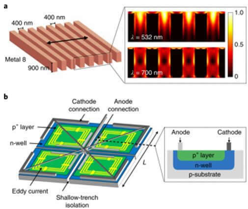 MIT:基于金刚石氮空位中心的片上量子传感