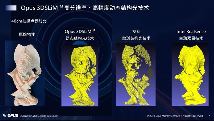 Opus 3DSLiM™动态结构光技术与其他3D方案的点云图对比